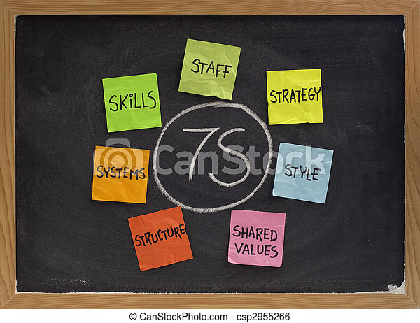 7S model for organizational culture, analysis and development - csp2955266