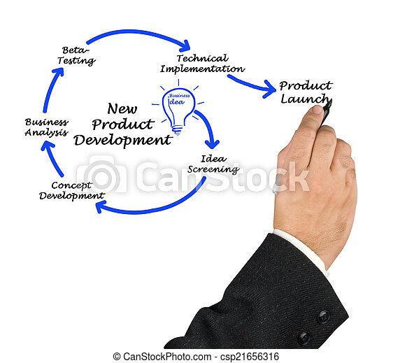 New Product Development - csp21656316